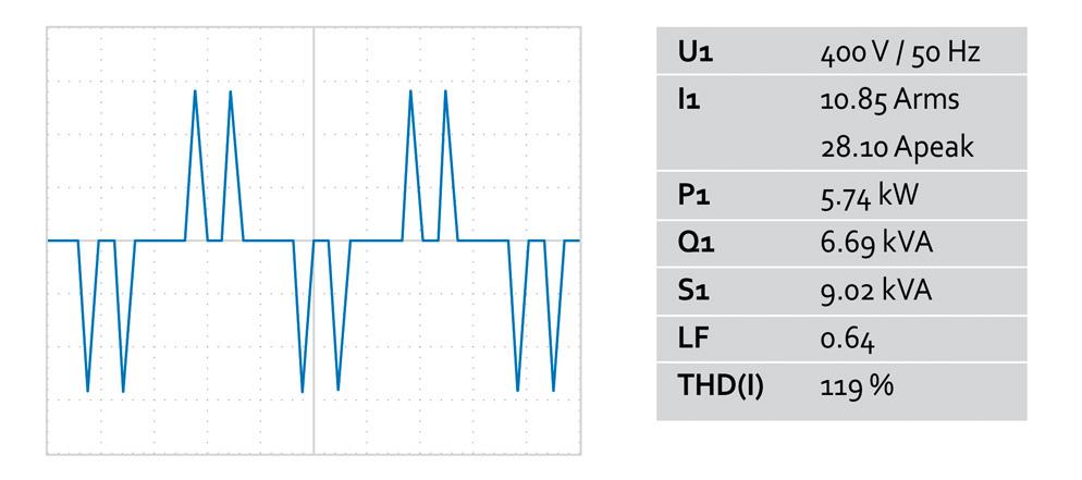 Figur 2: Illustration av ingångsströmmen hos ett serverkylsystem med två fläktar som är monterade parallellt och den reaktiva effekten vid 6,69 kVA.